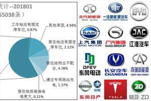 充电联盟:到今年1月 充电桩共58万个