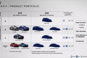 FCA项目启动 玛莎拉蒂2022年推4款电动车