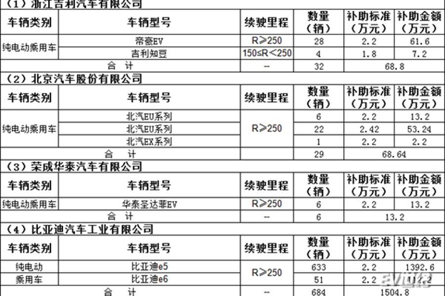 2019年北京市第一批新能源补贴即将发放
